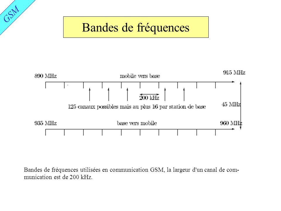 Bandes de fréquences GSM