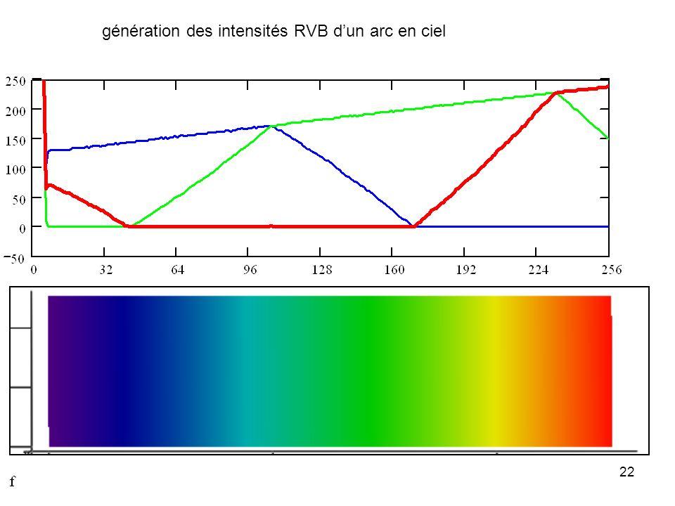 génération des intensités RVB d'un arc en ciel