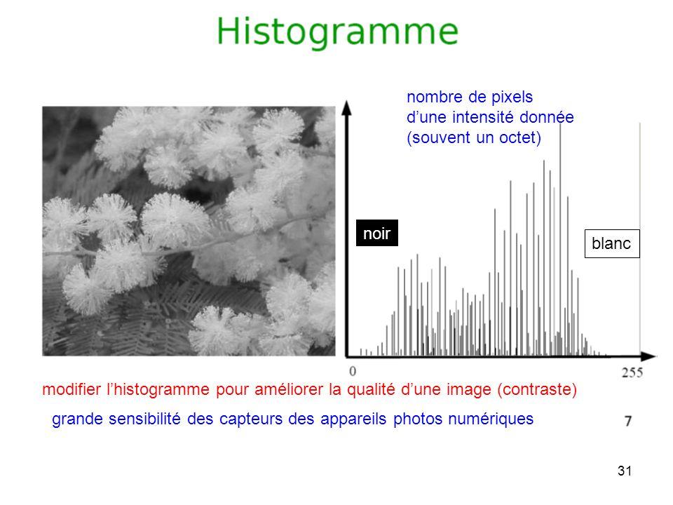 nombre de pixels d'une intensité donnée. (souvent un octet) noir. blanc. modifier l'histogramme pour améliorer la qualité d'une image (contraste)