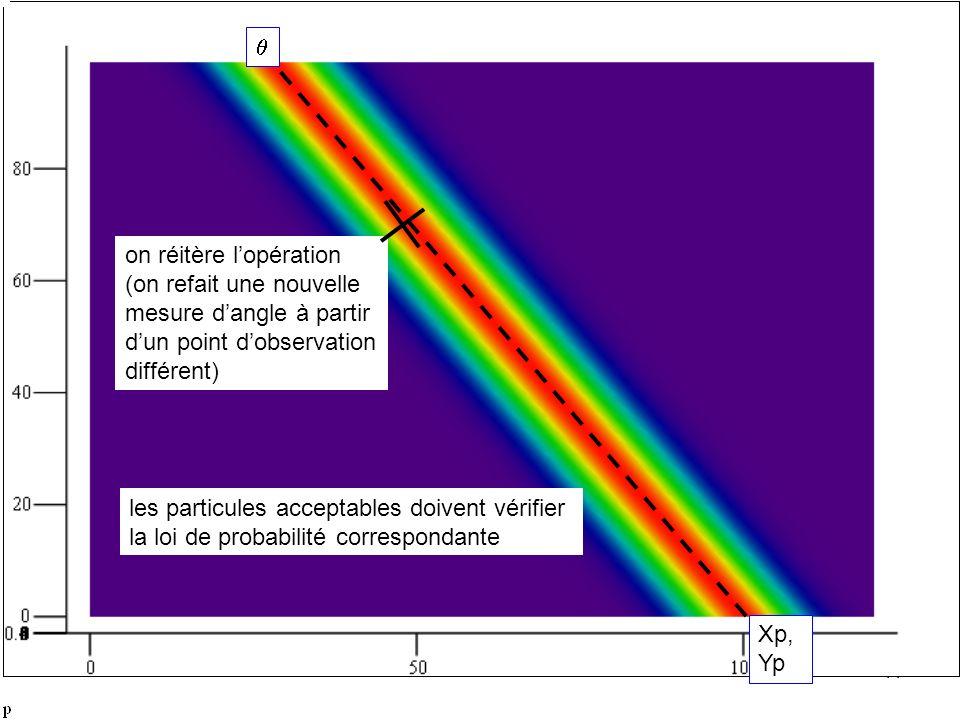 qon réitère l'opération. (on refait une nouvelle. mesure d'angle à partir. d'un point d'observation.