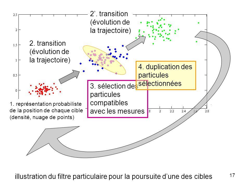 illustration du filtre particulaire pour la poursuite d'une des cibles