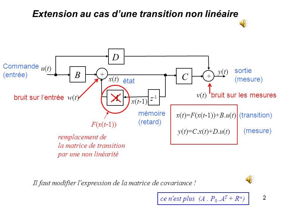 Extension au cas d'une transition non linéaire
