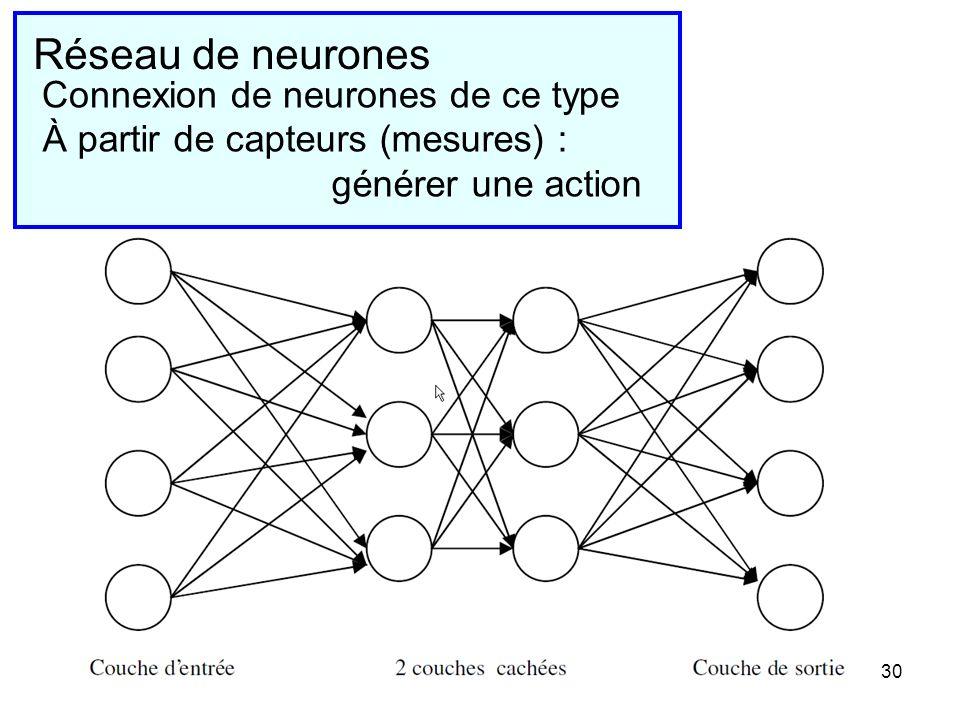 Réseau de neurones Connexion de neurones de ce type