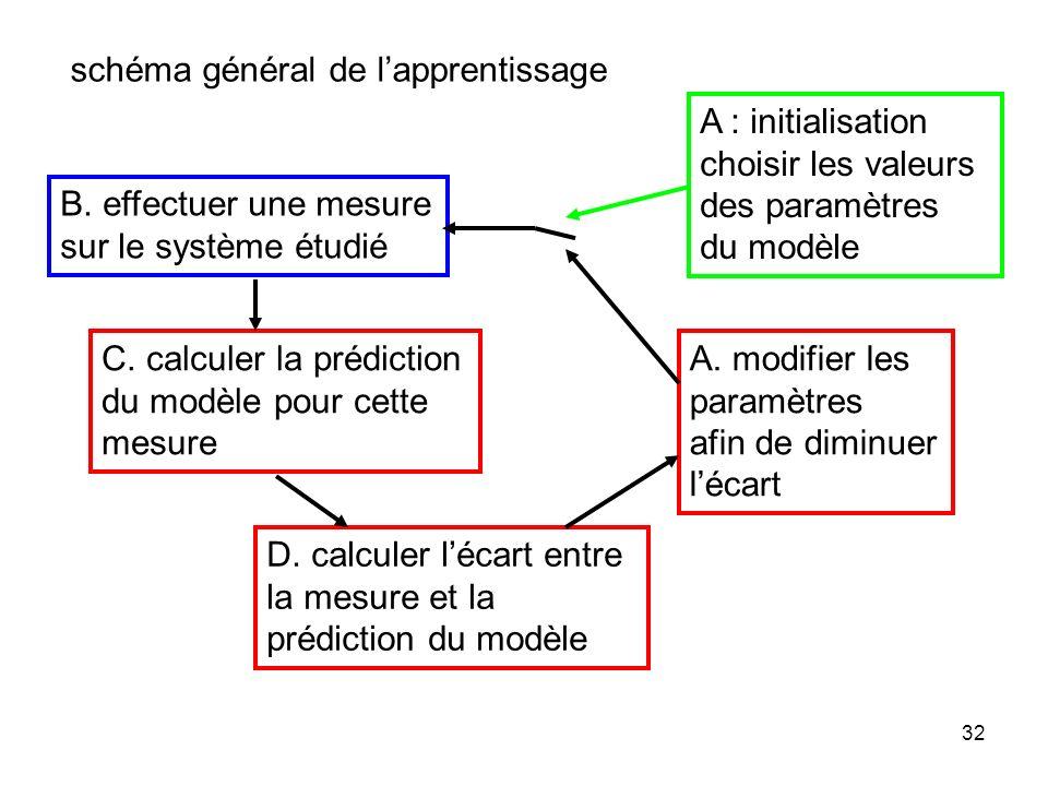 schéma général de l'apprentissage