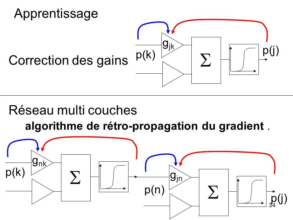 S S S Apprentissage Correction des gains Réseau multi couches gjk p(j)