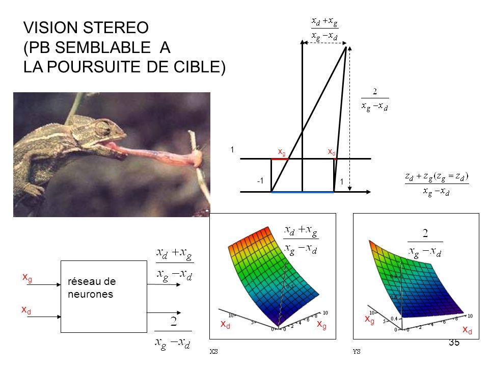 VISION STEREO (PB SEMBLABLE A LA POURSUITE DE CIBLE) xg réseau de