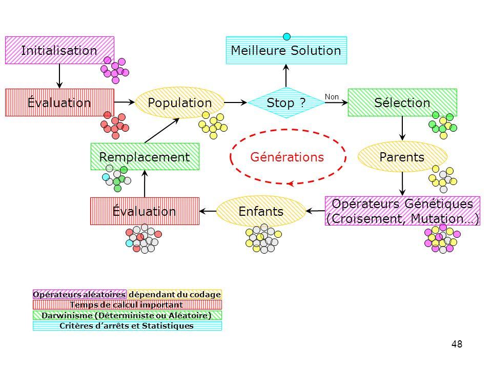 Opérateurs Génétiques (Croisement, Mutation…)