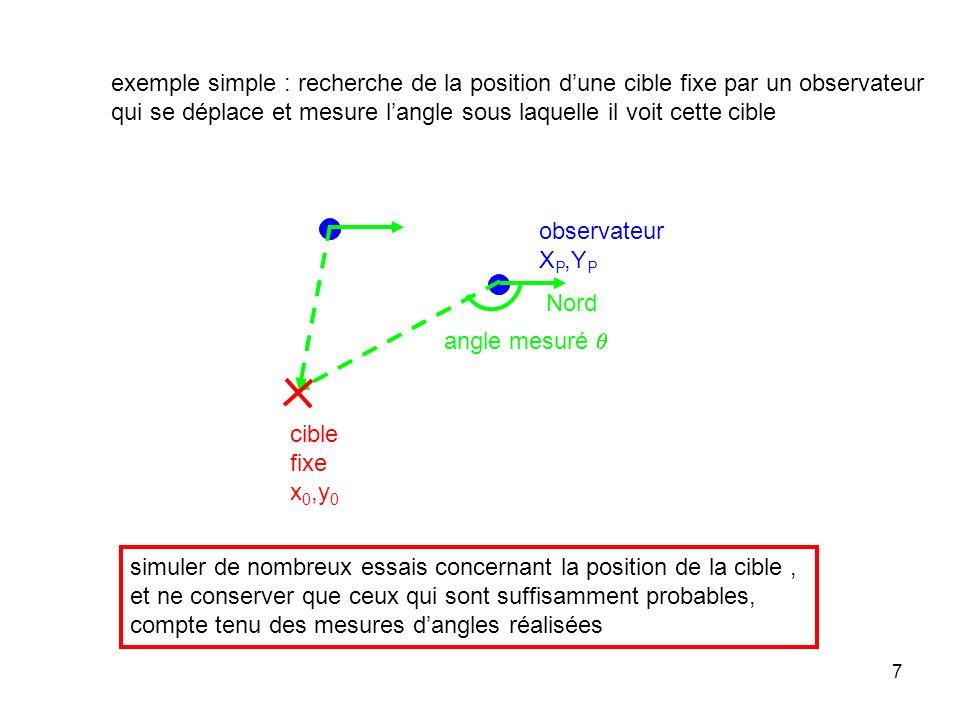 exemple simple : recherche de la position d'une cible fixe par un observateur