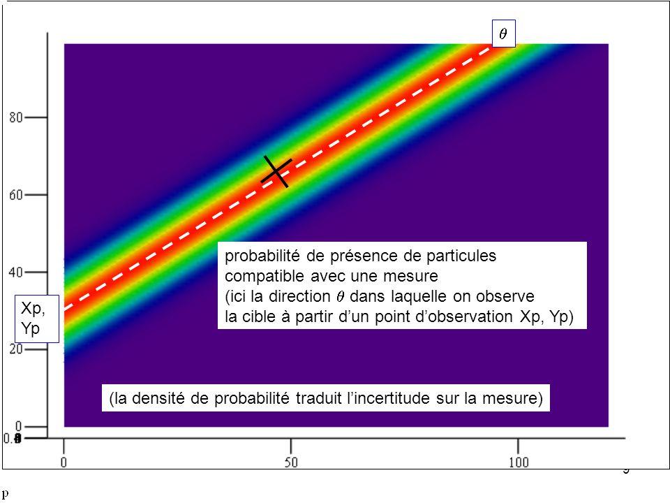 qprobabilité de présence de particules. compatible avec une mesure. (ici la direction q dans laquelle on observe.