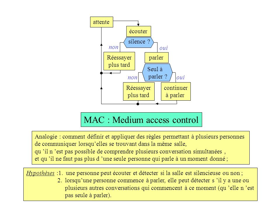 MAC : Medium access control