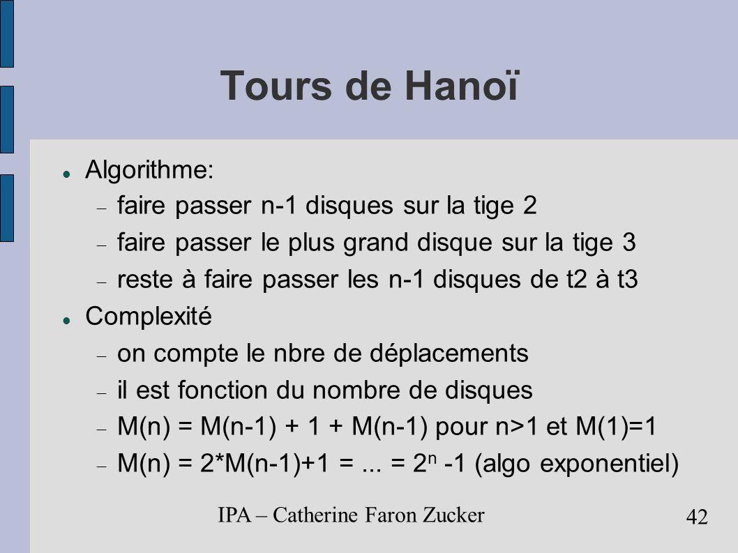 Tours de Hanoï Algorithme: faire passer n-1 disques sur la tige 2