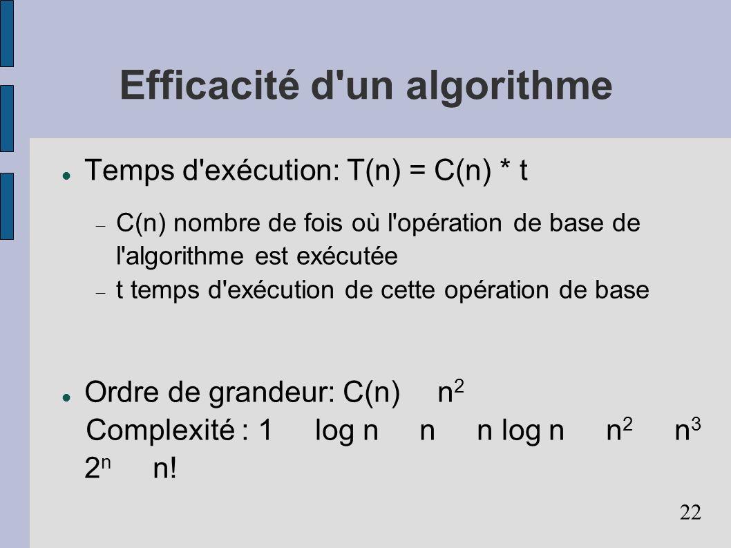Efficacité d un algorithme