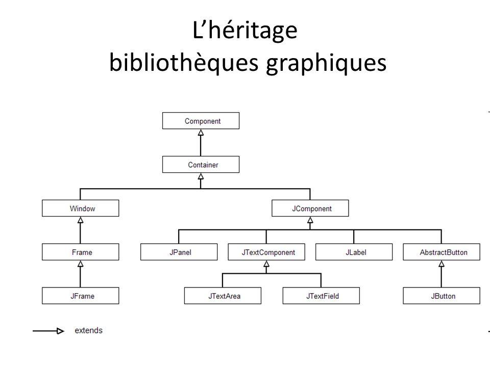 L'héritage bibliothèques graphiques