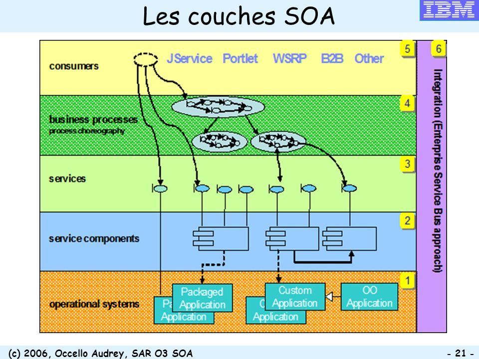 (c) 2006, Occello Audrey, SAR O3 SOA