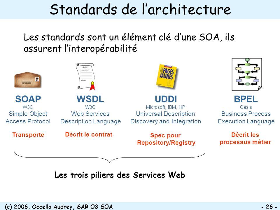 Standards de l'architecture