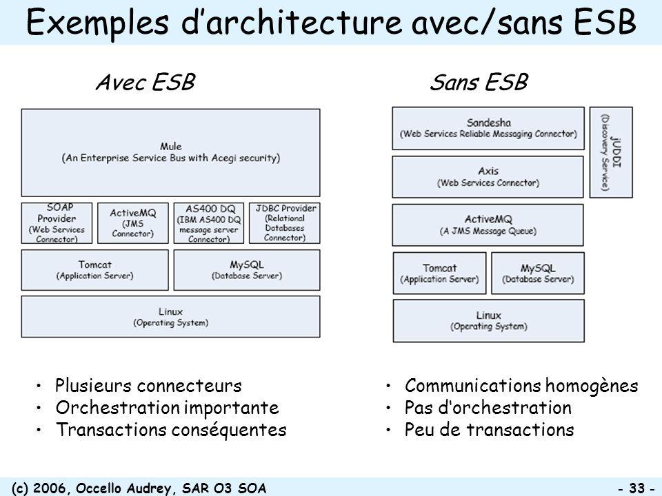 Exemples d'architecture avec/sans ESB