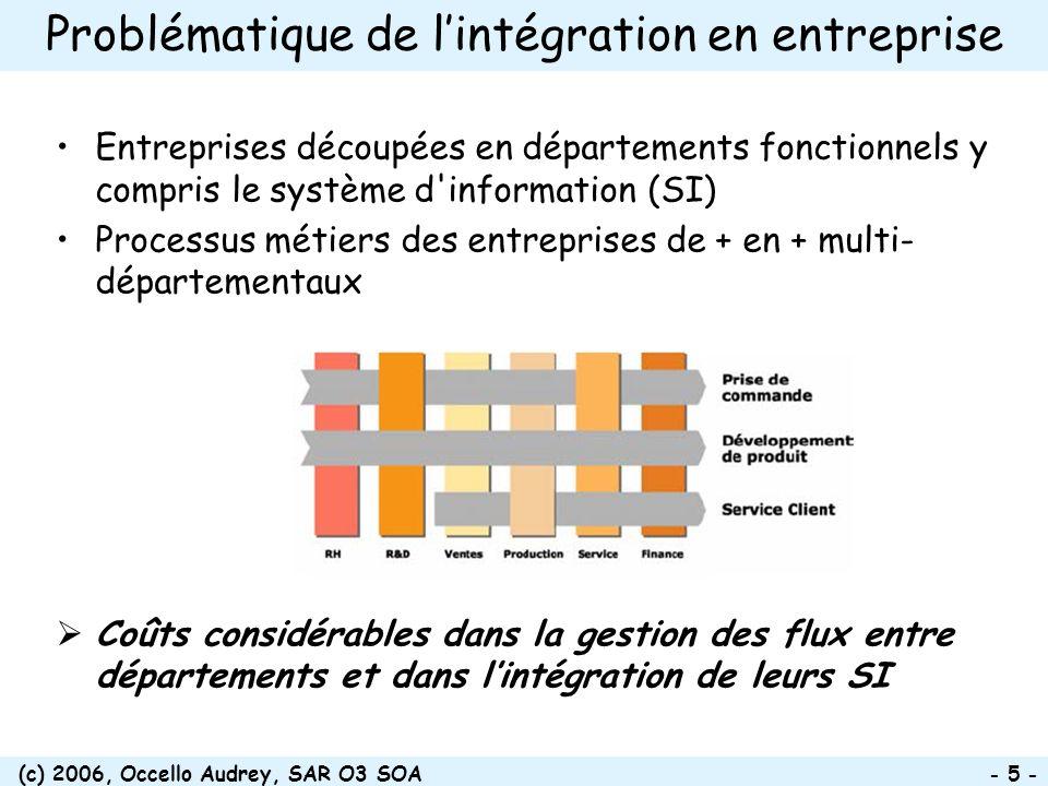 Problématique de l'intégration en entreprise