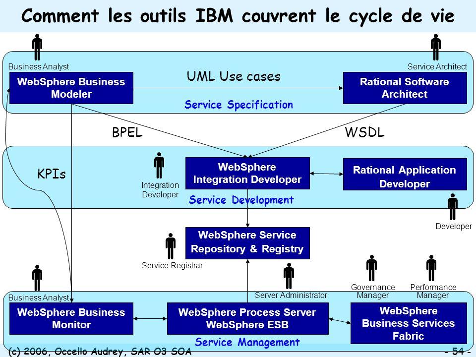 Comment les outils IBM couvrent le cycle de vie