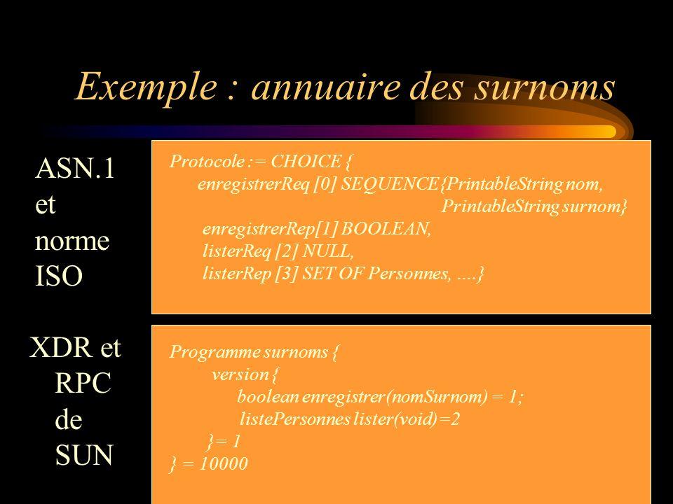 Exemple : annuaire des surnoms