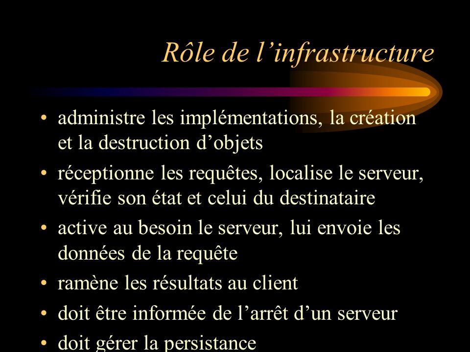 Rôle de l'infrastructure