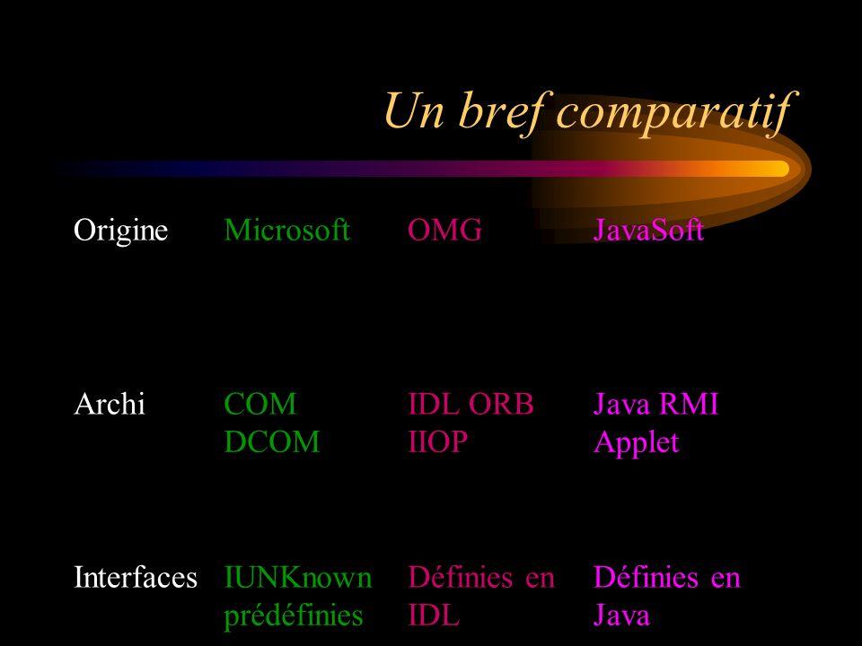 Un bref comparatif Origine Microsoft OMG JavaSoft Archi COM IDL ORB