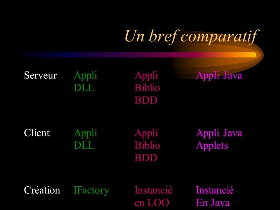 Un bref comparatif Serveur Appli Appli Appli Java DLL Biblio BDD