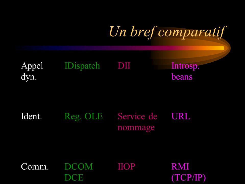 Un bref comparatif Appel IDispatch DII Introsp. dyn. beans Ident.