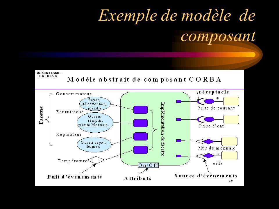 Exemple de modèle de composant