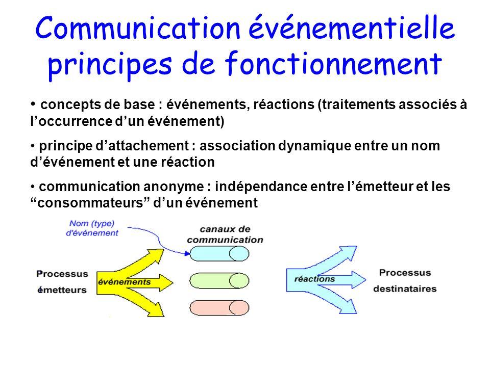 Communication événementielle principes de fonctionnement