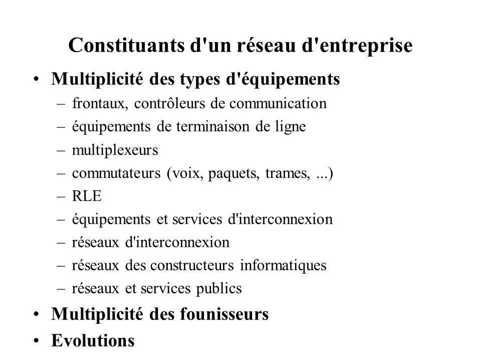 Constituants d un réseau d entreprise