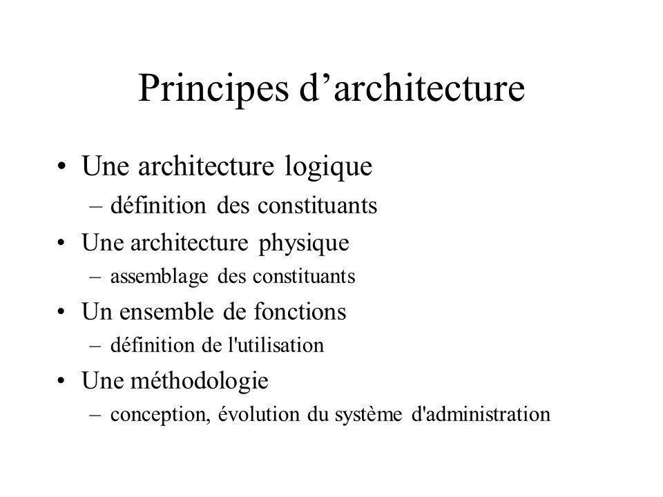 Principes d'architecture