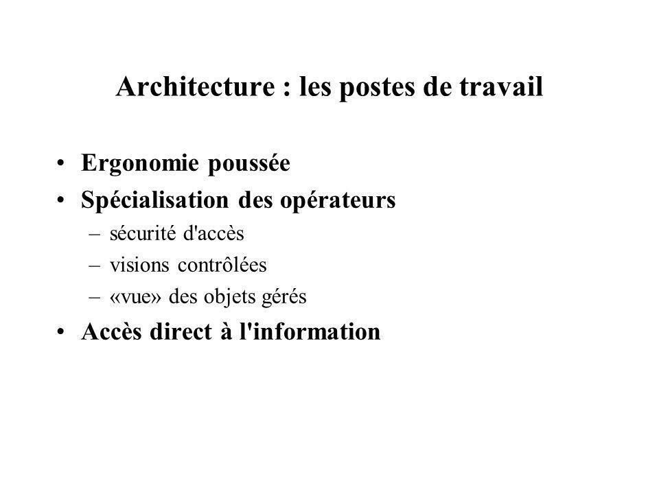 Architecture : les postes de travail