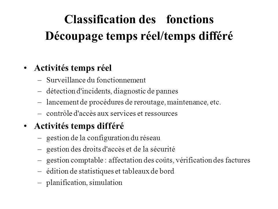 Classification des fonctions Découpage temps réel/temps différé