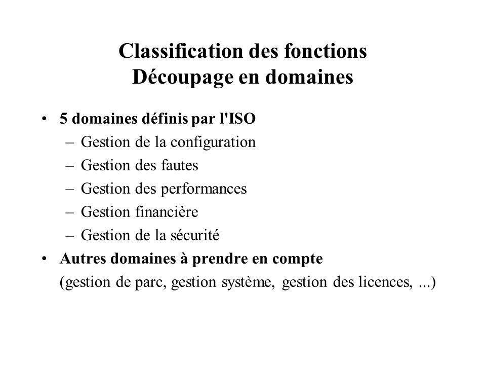Classification des fonctions Découpage en domaines