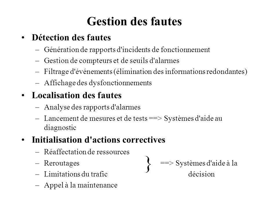 } Gestion des fautes Détection des fautes Localisation des fautes
