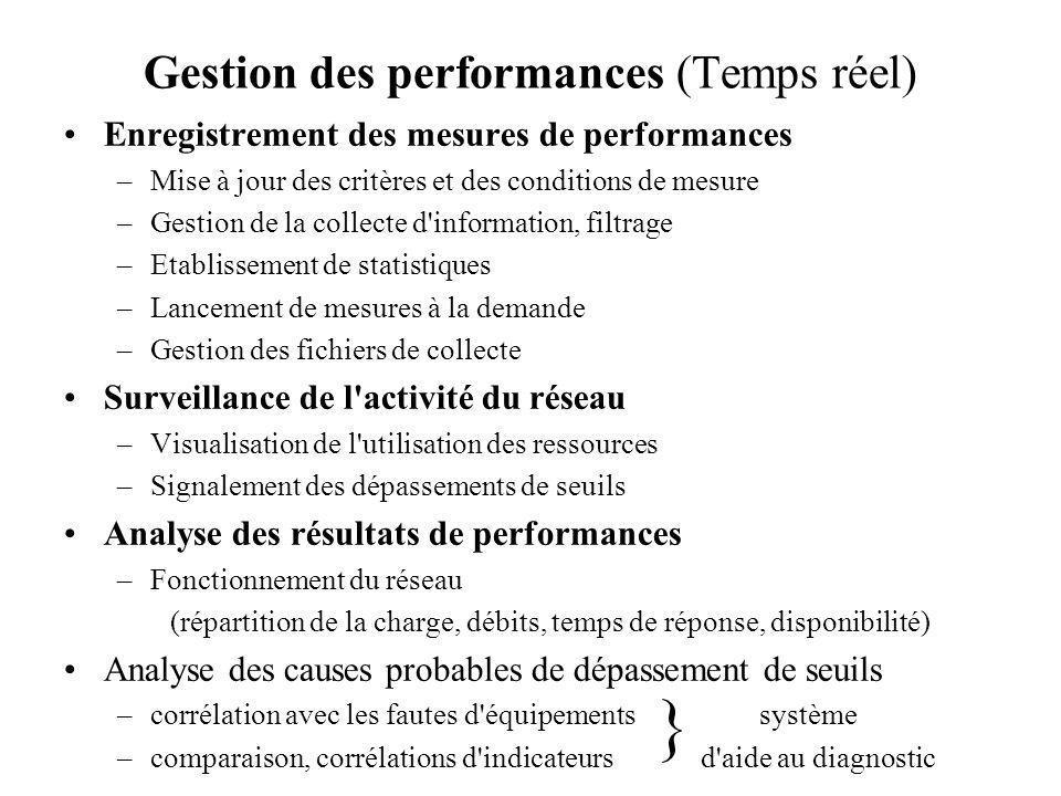 Gestion des performances (Temps réel)