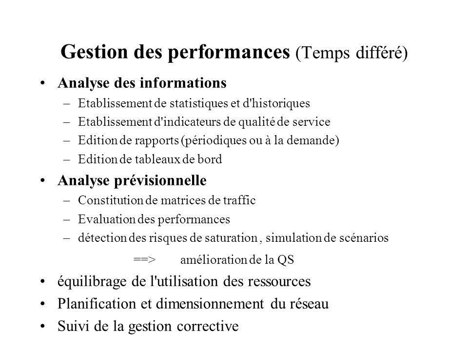 Gestion des performances (Temps différé)