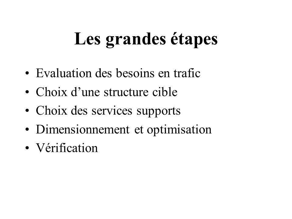 Les grandes étapes Evaluation des besoins en trafic
