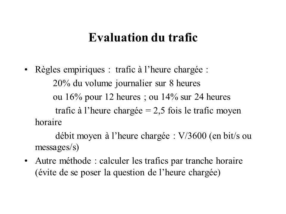 Evaluation du trafic Règles empiriques : trafic à l'heure chargée :