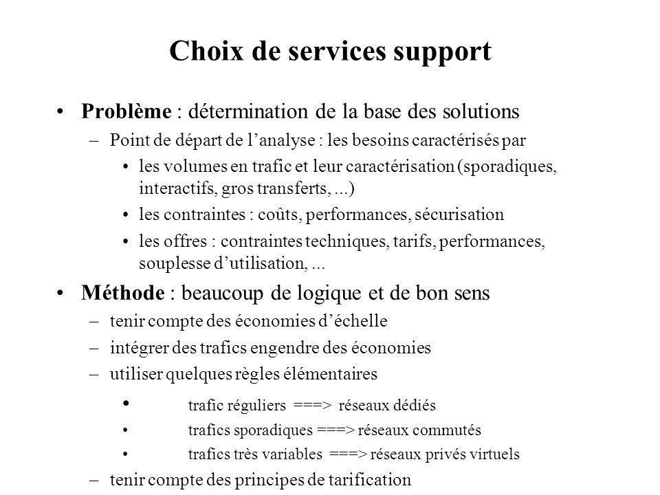 Choix de services support