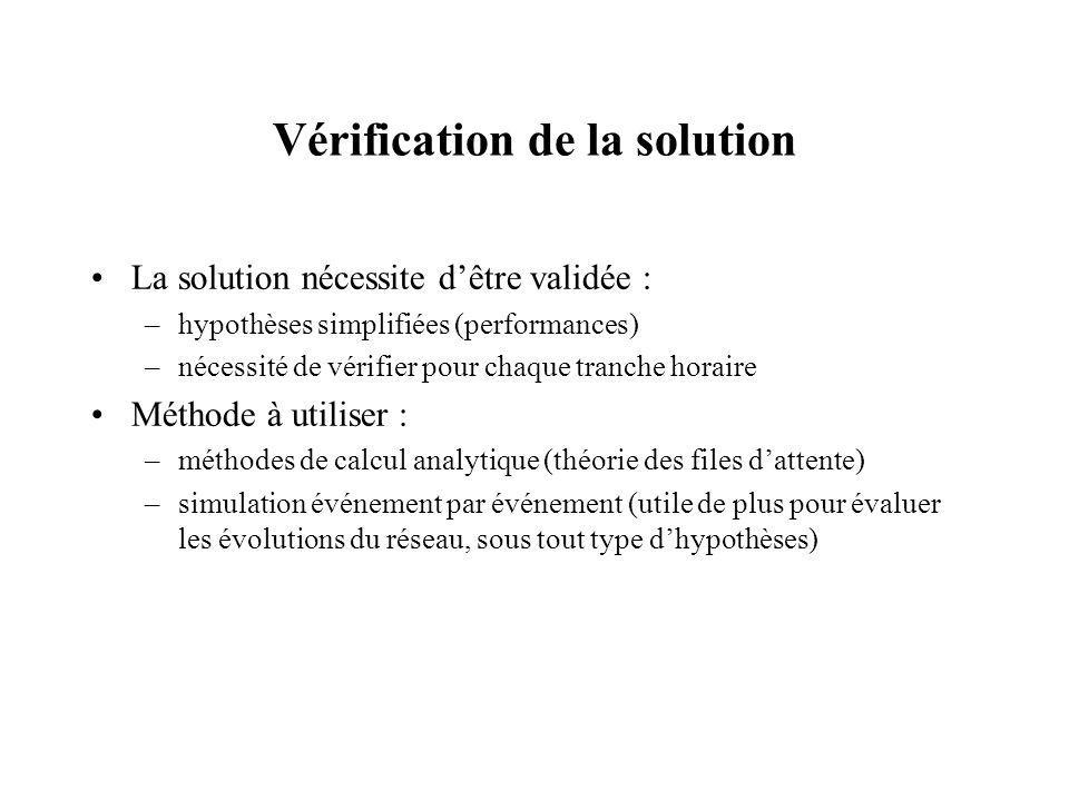 Vérification de la solution