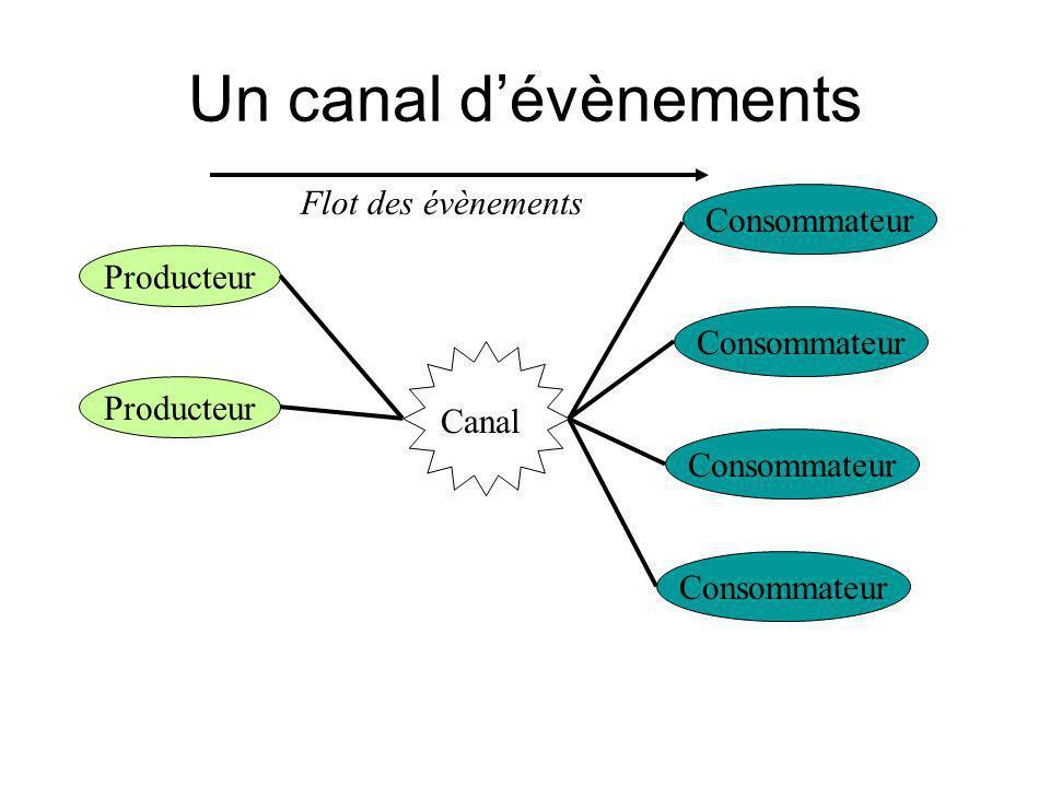 Un canal d'évènements Flot des évènements Consommateur Producteur
