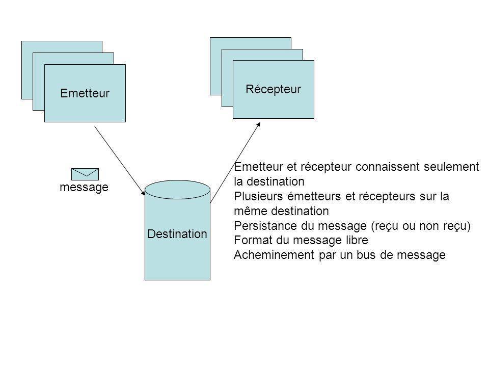 Récepteur Emetteur. Emetteur et récepteur connaissent seulement. la destination. Plusieurs émetteurs et récepteurs sur la.