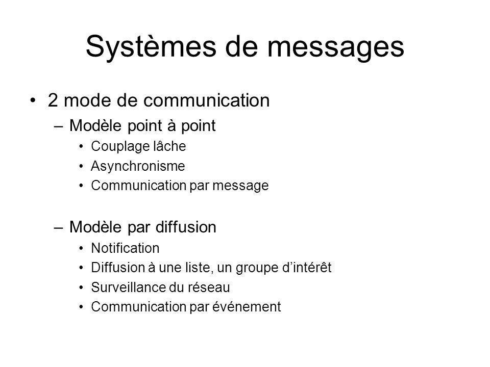 Systèmes de messages 2 mode de communication Modèle point à point