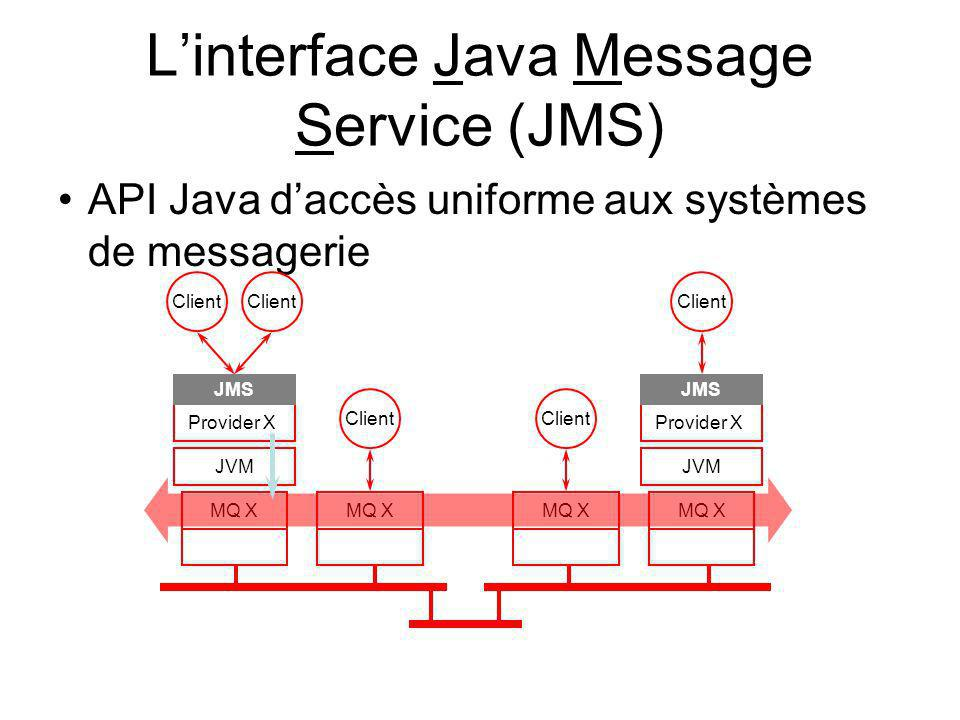 L'interface Java Message Service (JMS)