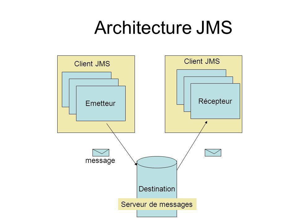 Architecture JMS Client JMS Client JMS Client JMS Récepteur Emetteur