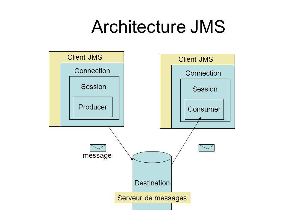 Architecture JMS Client JMS Client JMS Connection Connection Session