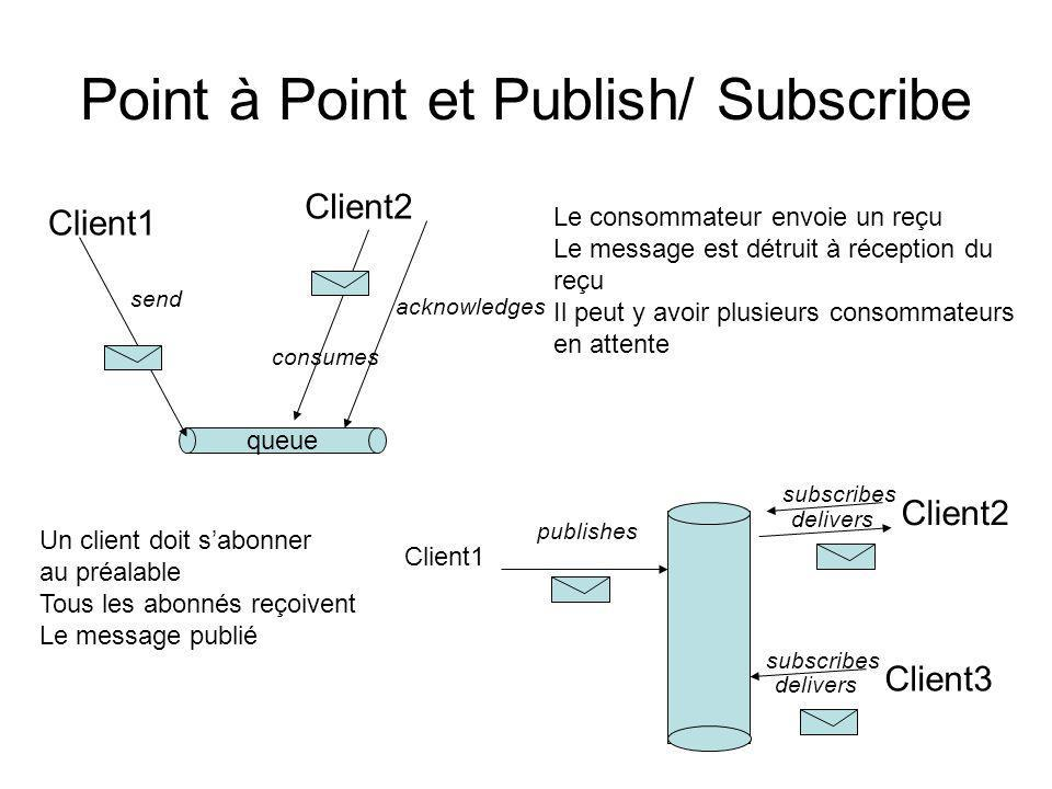 Point à Point et Publish/ Subscribe
