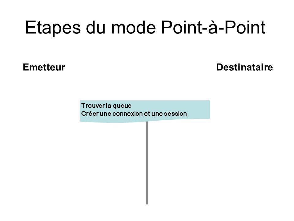 Etapes du mode Point-à-Point