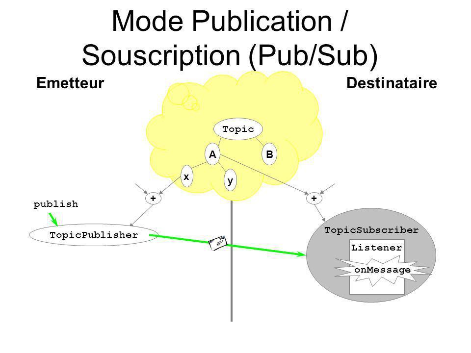 Mode Publication / Souscription (Pub/Sub)